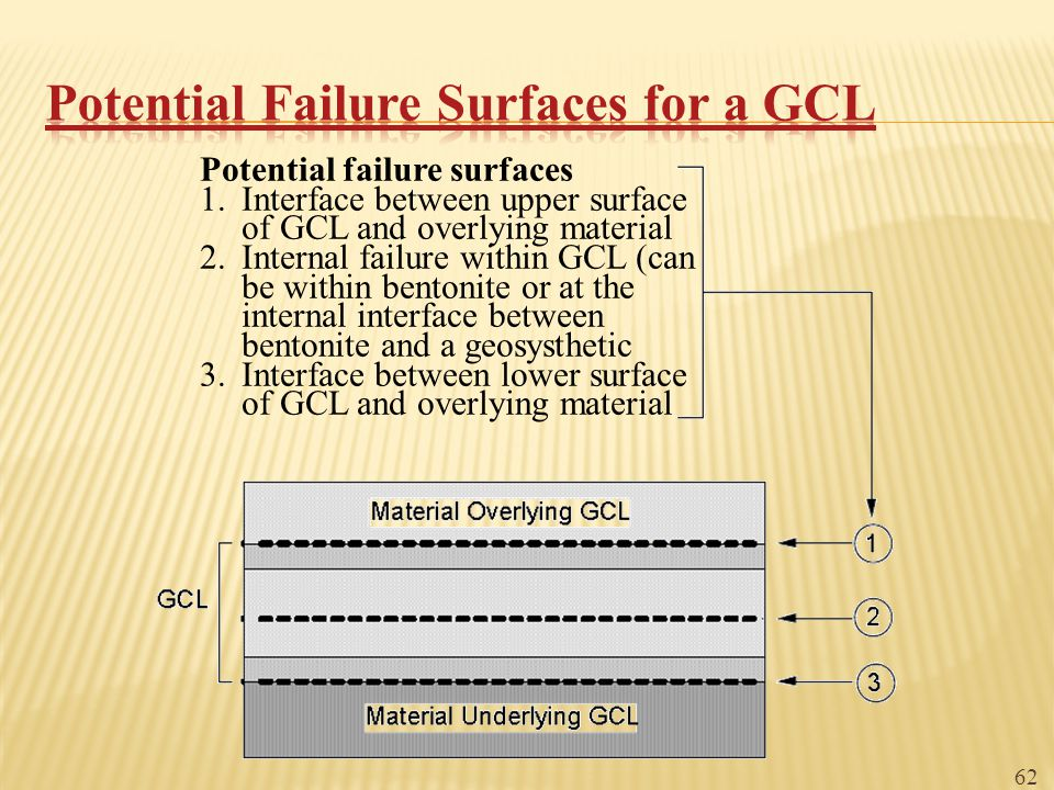 Potential Failure Surfaces for a GCL