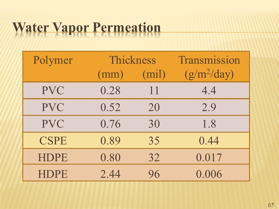 Water Vapor Permeation