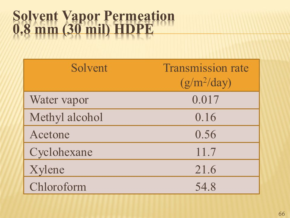 Solvent Vapor Permeation 0.8 mm (30 mil) HDPE