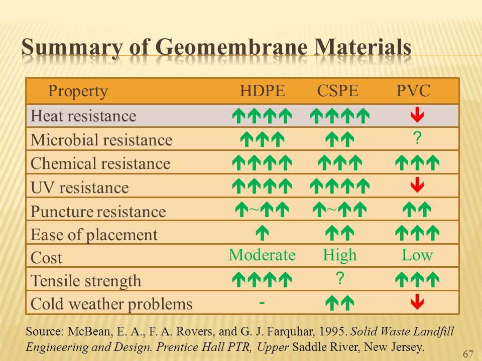 Summary of Geomembrane Materials