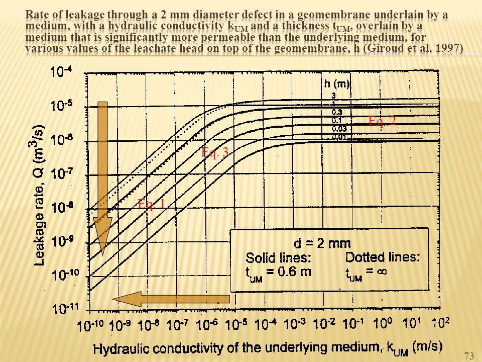 Rate of leakage through a 2 mm diameter defect in a geomembrane underlain by a medium, with a hydraulic conductivity kUM and a thickness tUM, overlain by a medium that is significantly more permeable than the underlying medium, for various values of the leachate head on top of the geomembrane, h (Giroud et al. 1997)