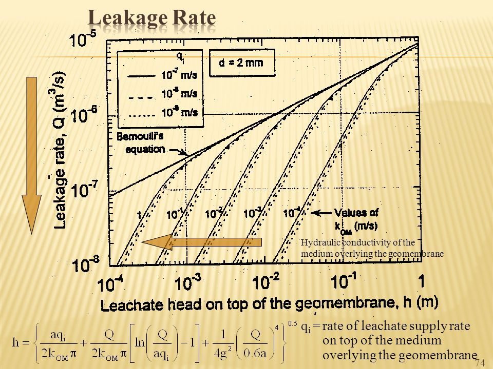 Leakage Rate Hydraulic conductivity of the medium overlying the geomembrane.