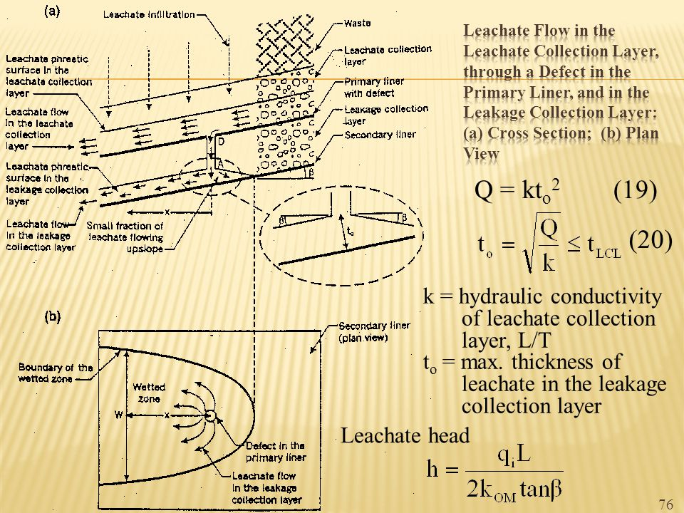 Leachate Flow in the Leachate Collection Layer, through a Defect in the Primary Liner, and in the Leakage Collection Layer: (a) Cross Section; (b) Plan View