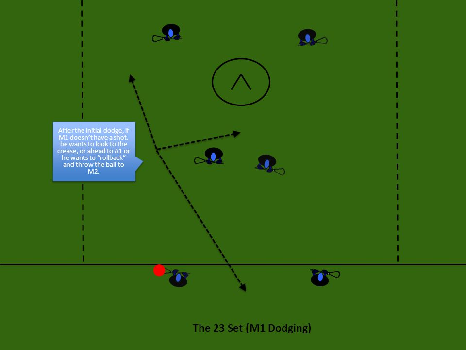 After the initial dodge, if M1 doesn't have a shot, he wants to look to the crease, or ahead to A1 or he wants to rollback and throw the ball to M2.