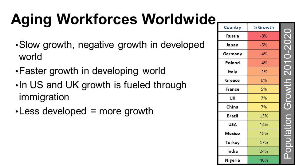 Aging Workforces Worldwide
