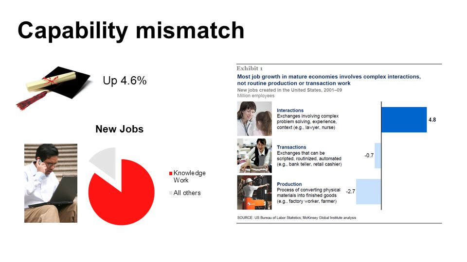 Capability mismatch Up 4.6% McKinsey: Help Wanted Future of Work