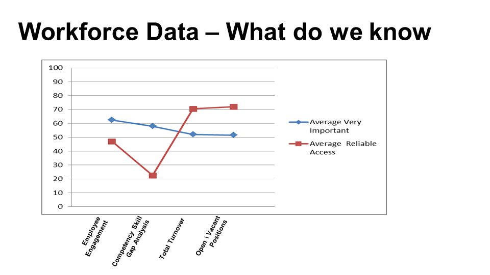 Workforce Data – What do we know