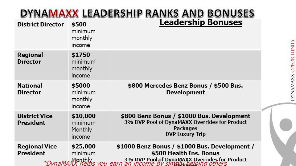 DYNAMAXX LEADERSHIP RANKS AND BONUSES