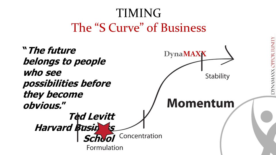 The S Curve of Business