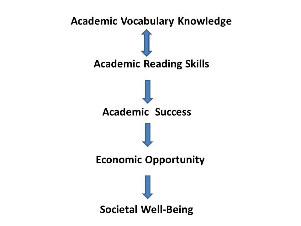Academic Vocabulary Knowledge Academic Reading Skills