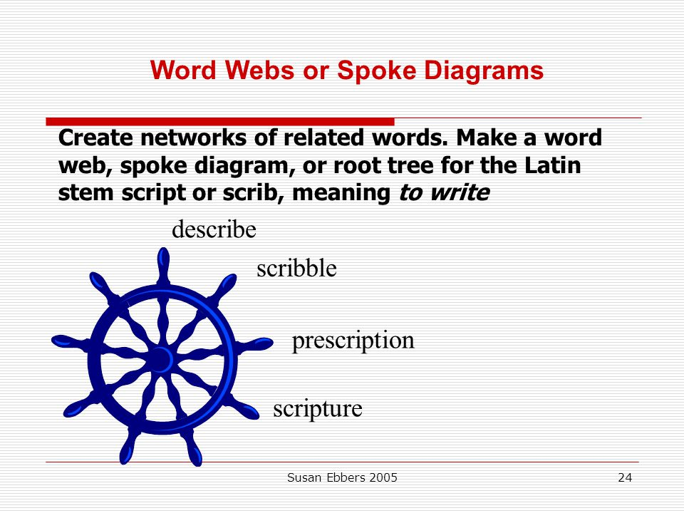 Word Webs or Spoke Diagrams