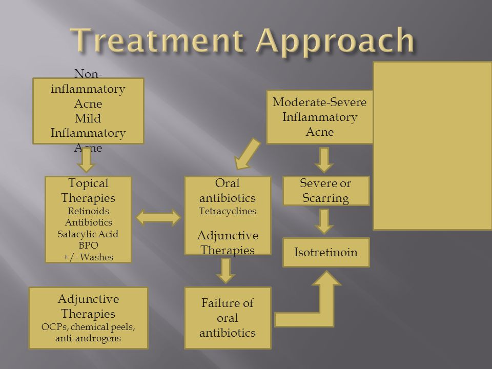 Treatment Approach Non-inflammatory Acne Mild Inflammatory Acne
