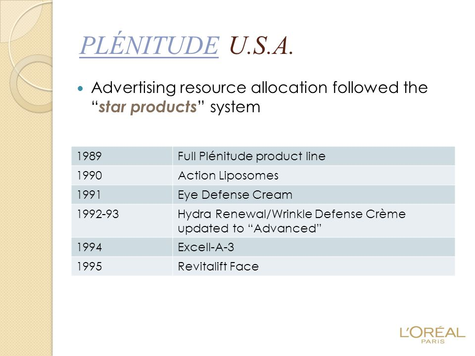 PLÉNITUDE U.S.A. Advertising resource allocation followed the star products system. 1989. Full Plénitude product line.
