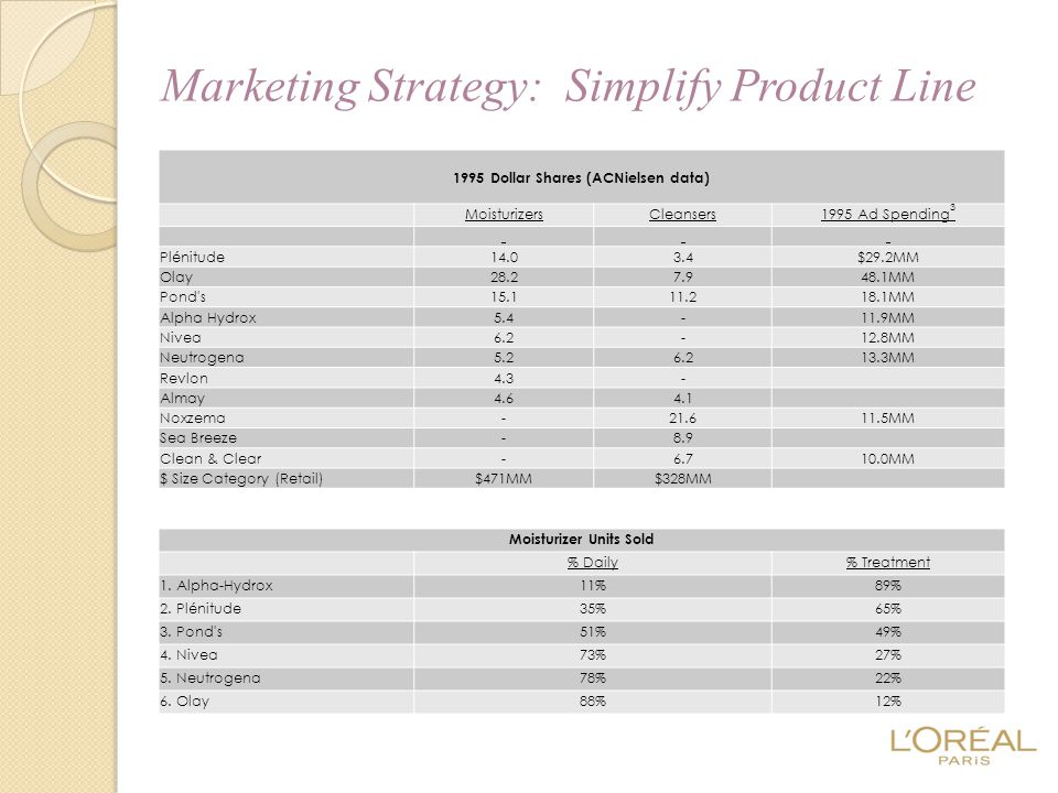 Marketing Strategy: Simplify Product Line