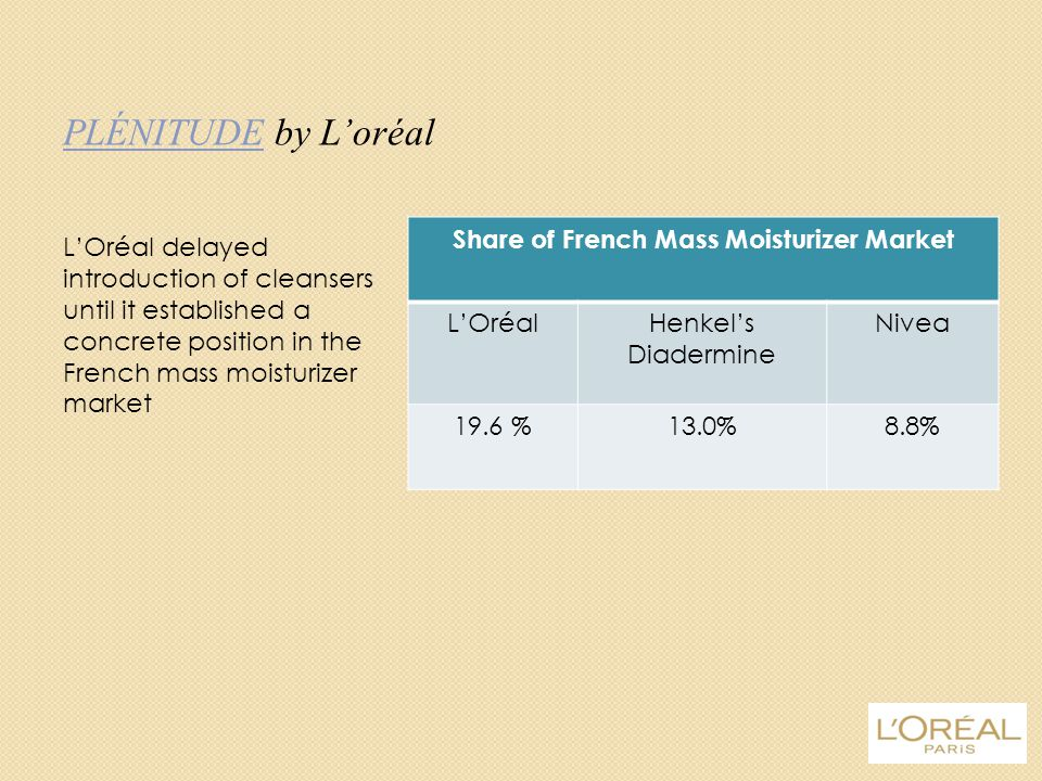 Share of French Mass Moisturizer Market