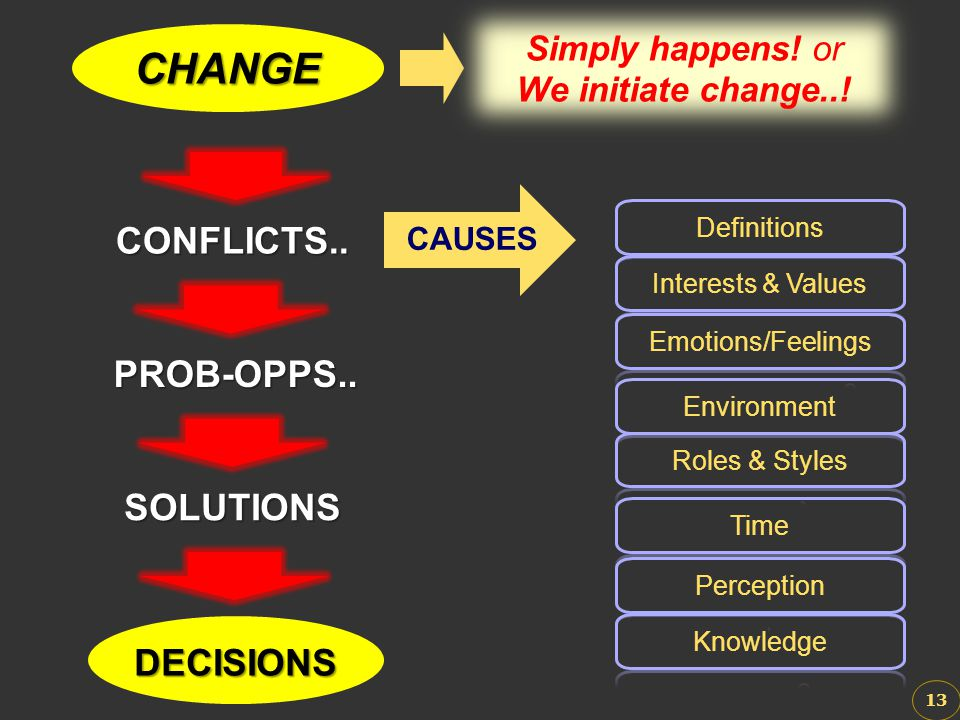 CHANGE CONFLICTS.. PROB-OPPS.. SOLUTIONS DECISIONS Simply happens! or