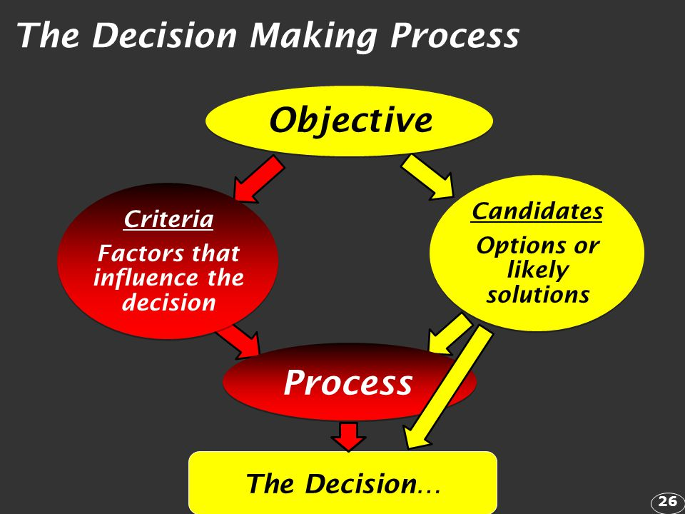 Factors that influence the decision Options or likely solutions