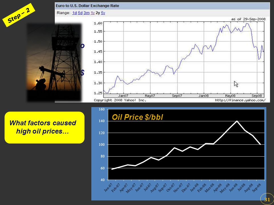 What factors caused high oil prices…