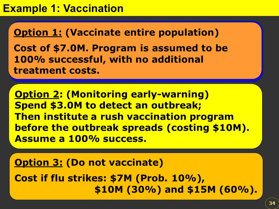 A government committee is considering the economic benefits of a program of preventative flu vaccinations.