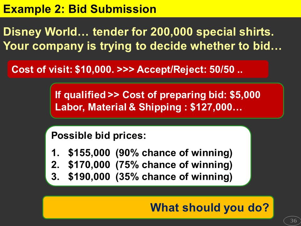Example 2: Bid Submission