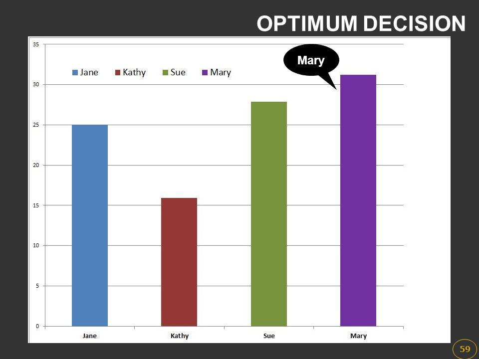OPTIMUM DECISION Mary 59