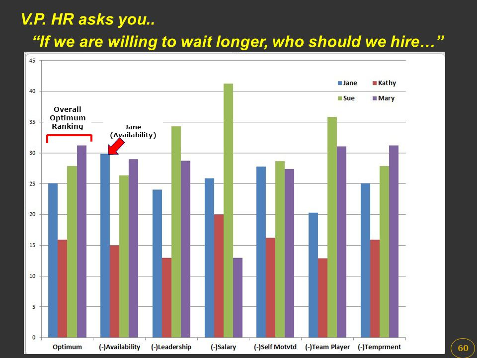 If we are willing to wait longer, who should we hire…