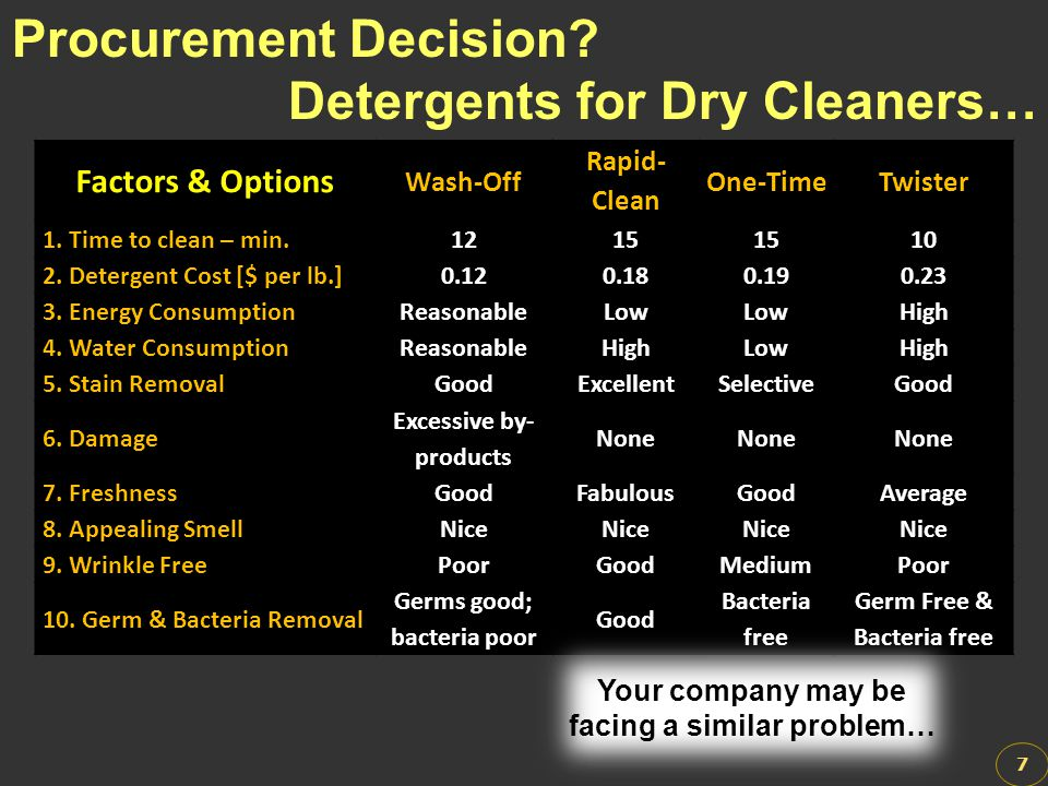 Detergents for Dry Cleaners…