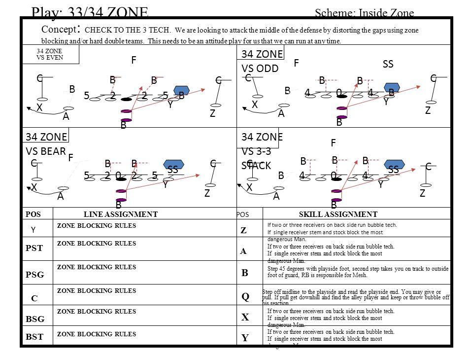 Play: 33/34 ZONE Scheme: Inside Zone 34 ZONE VS ODD F F SS C B B C C B