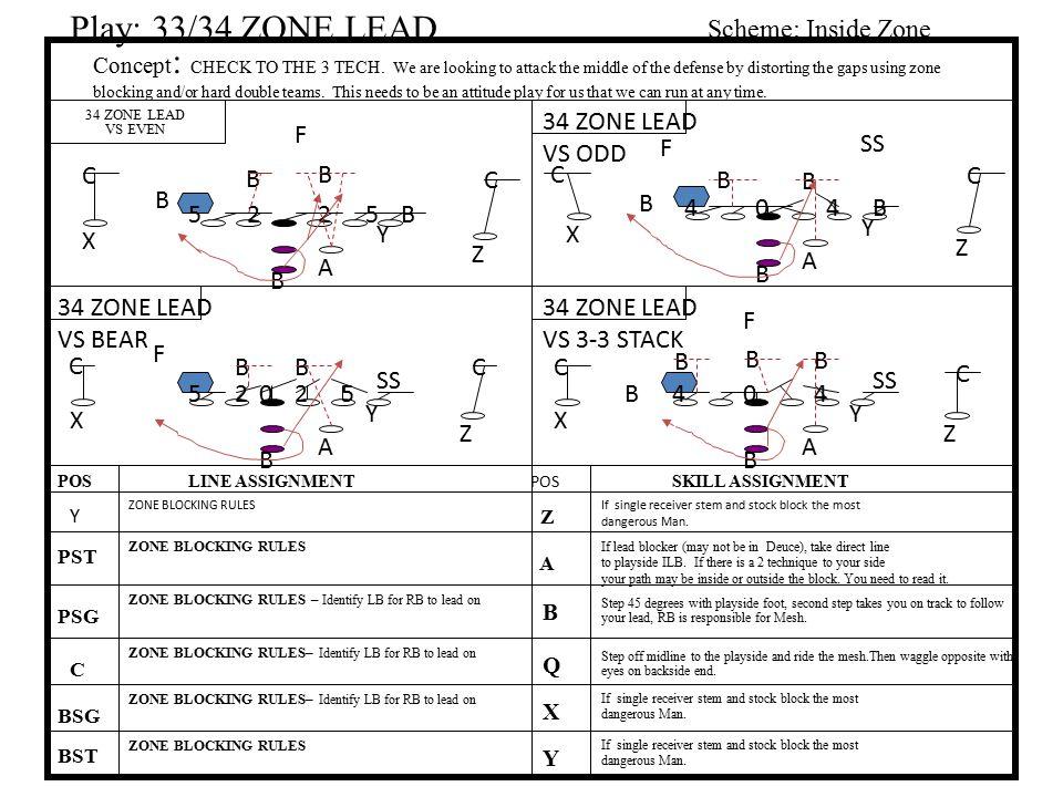Play: 33/34 ZONE LEAD Scheme: Inside Zone 34 ZONE LEAD VS ODD F F SS C