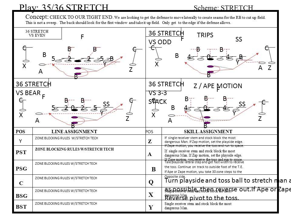 Play: 35/36 STRETCH Scheme: STRETCH 36 STRETCH VS ODD TRIPS F F SS C B
