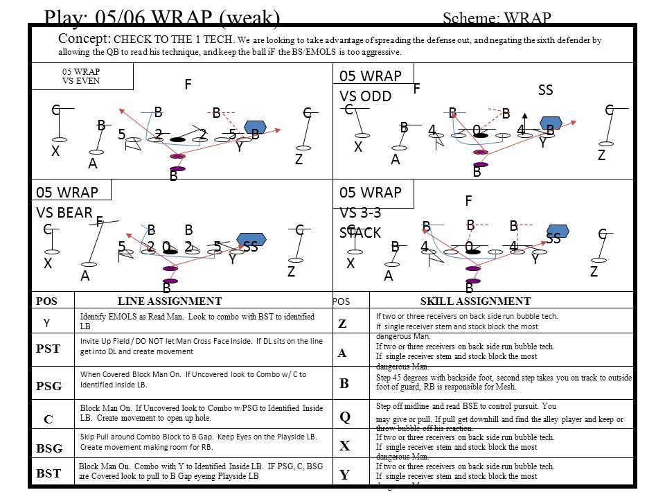 Play: 05/06 WRAP (weak) Scheme: WRAP 05 WRAP VS ODD F F SS C B B C C B