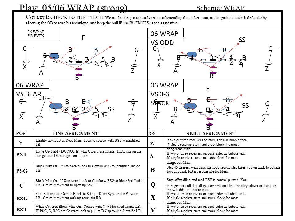 Play: 05/06 WRAP (strong) Scheme: WRAP 06 WRAP VS ODD F F SS C B B C C