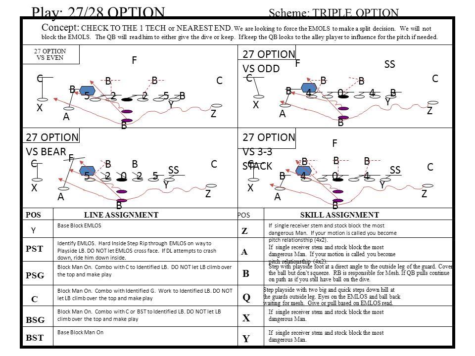 Play: 27/28 OPTION Scheme: TRIPLE OPTION 27 OPTION VS ODD F F SS C B B
