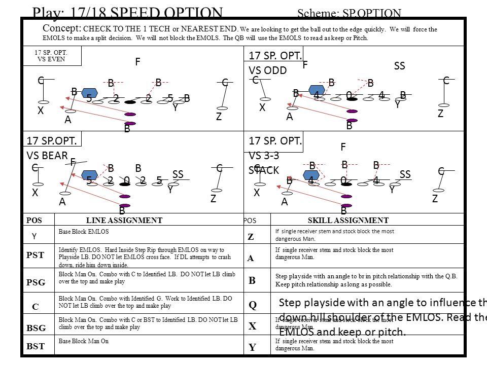 Play: 17/18 SPEED OPTION Scheme: SP.OPTION 17 SP. OPT. VS ODD F F SS C