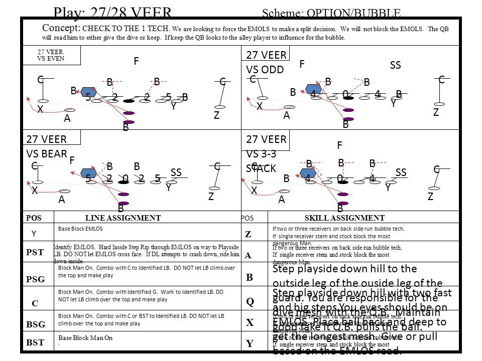 Play: 27/28 VEER Scheme: OPTION/BUBBLE 27 VEER VS ODD F F SS C B B C C