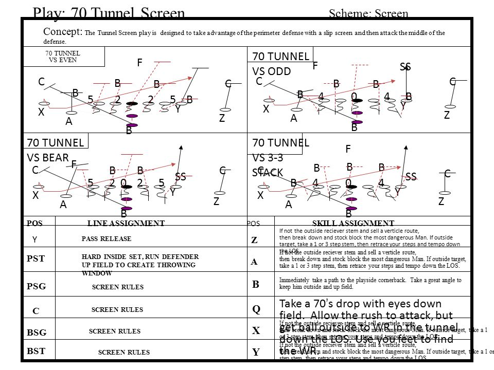 Play: 70 Tunnel Screen Scheme: Screen 70 TUNNEL VS ODD F F SS C B B C