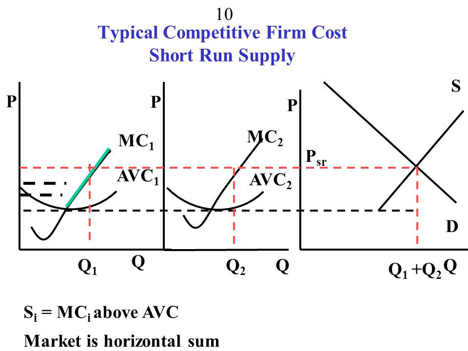 Typical Competitive Firm Cost Short Run Supply