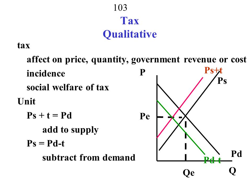 Tax Qualitative tax. affect on price, quantity, government revenue or cost. incidence. social welfare of tax.