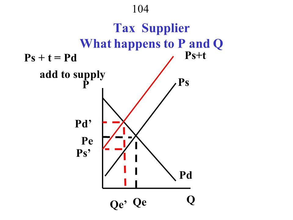 Tax Supplier What happens to P and Q