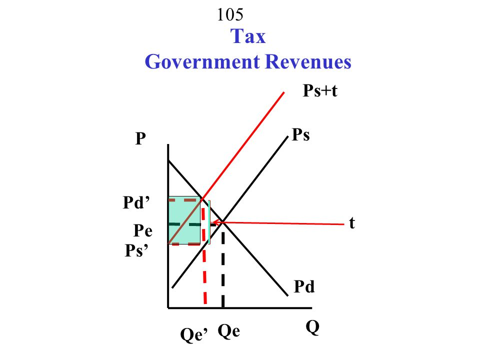Tax Government Revenues
