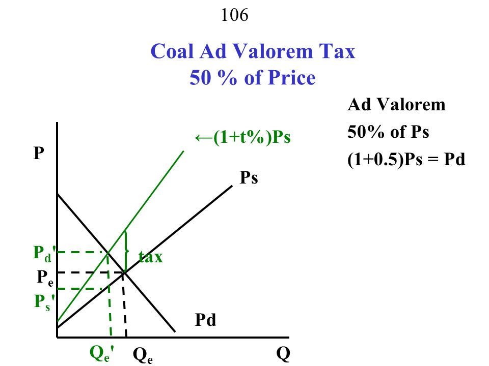 Coal Ad Valorem Tax 50 % of Price