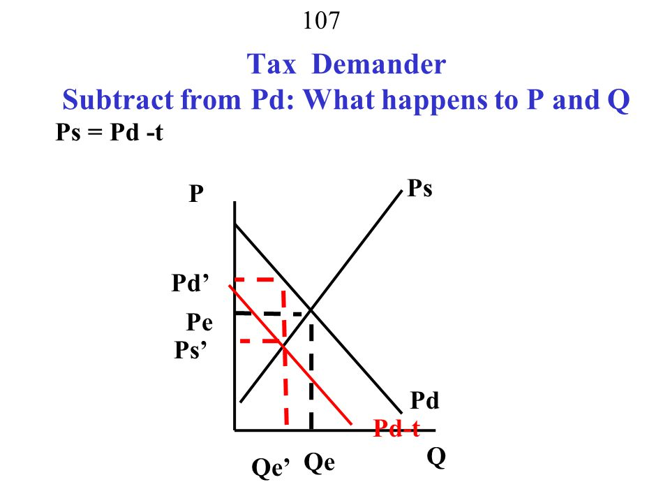 Tax Demander Subtract from Pd: What happens to P and Q