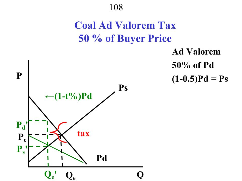 Coal Ad Valorem Tax 50 % of Buyer Price