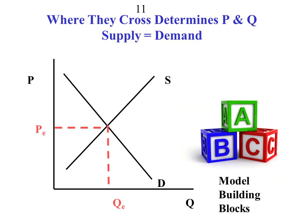 Where They Cross Determines P & Q Supply = Demand