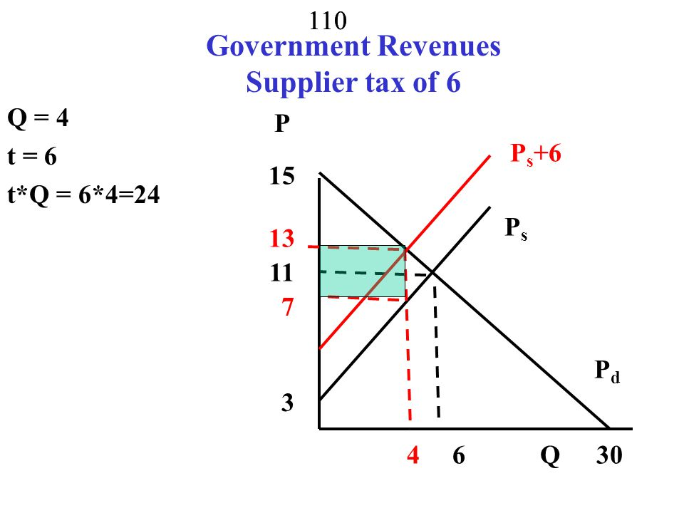 Government Revenues Supplier tax of 6