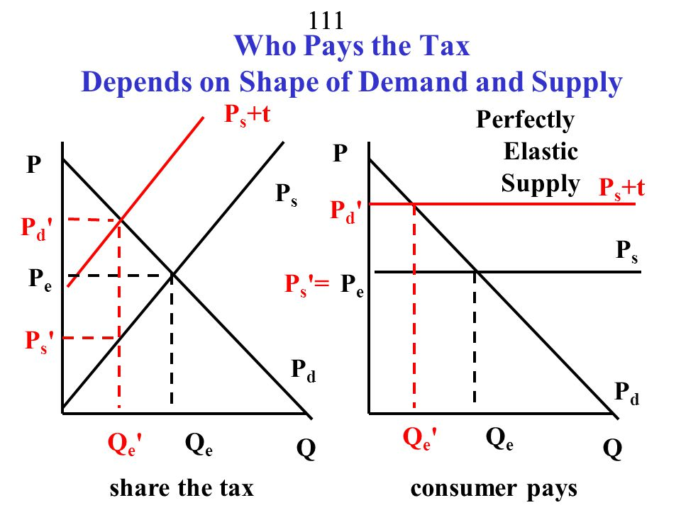 Who Pays the Tax Depends on Shape of Demand and Supply