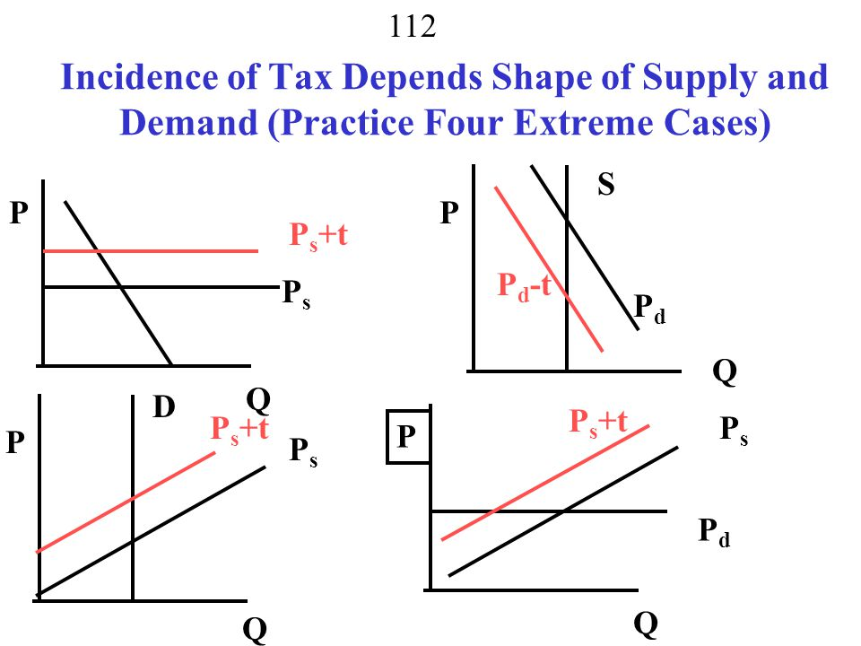 Incidence of Tax Depends Shape of Supply and Demand (Practice Four Extreme Cases)