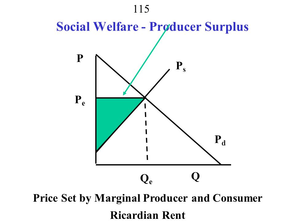 Social Welfare - Producer Surplus