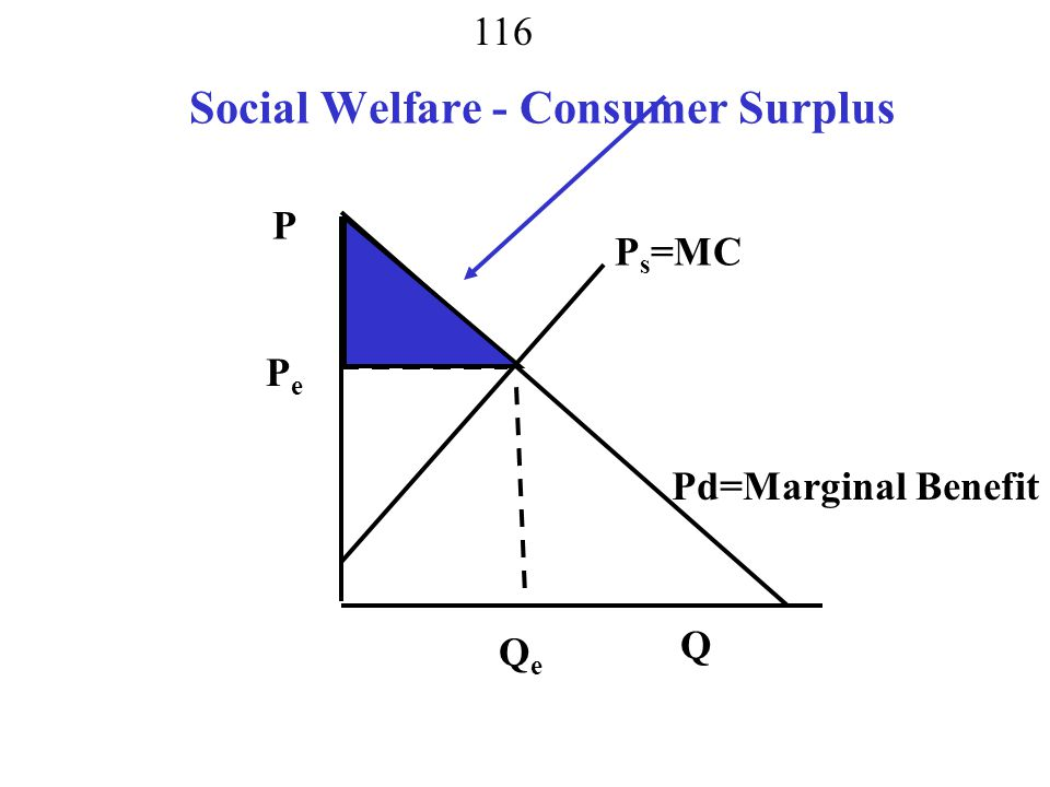 Social Welfare - Consumer Surplus