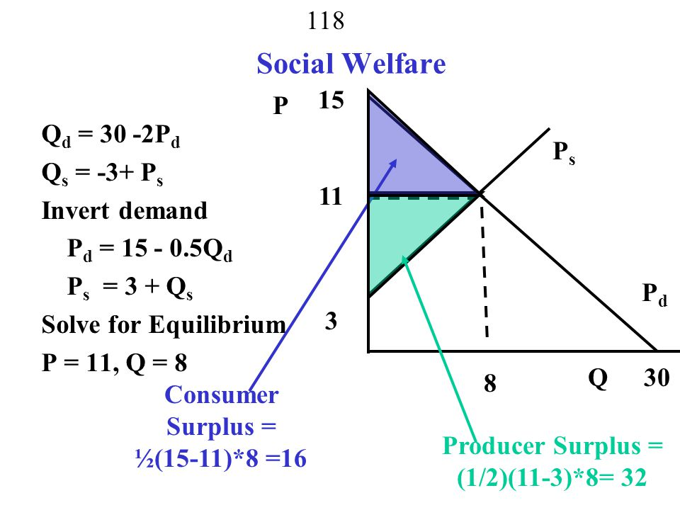 Consumer Surplus = ½(15-11)*8 =16 Producer Surplus = (1/2)(11-3)*8= 32